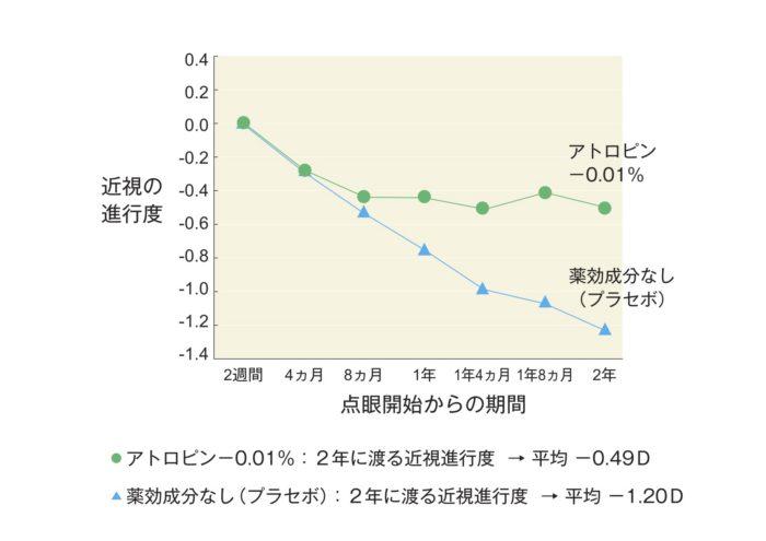 マイオピン効果グラフ